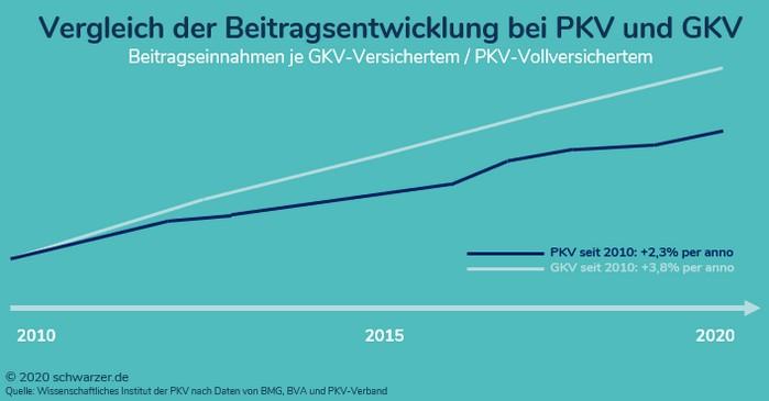 Infografik: Vergleich der Beitragsentwicklung bei PKV und GKV