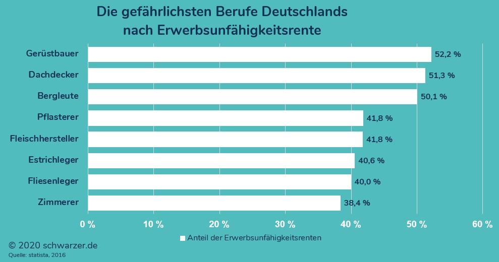 Infografik: Die gefährlichsten Berufe Deutschlands nach Erwerbsunfähigkeitsrente
